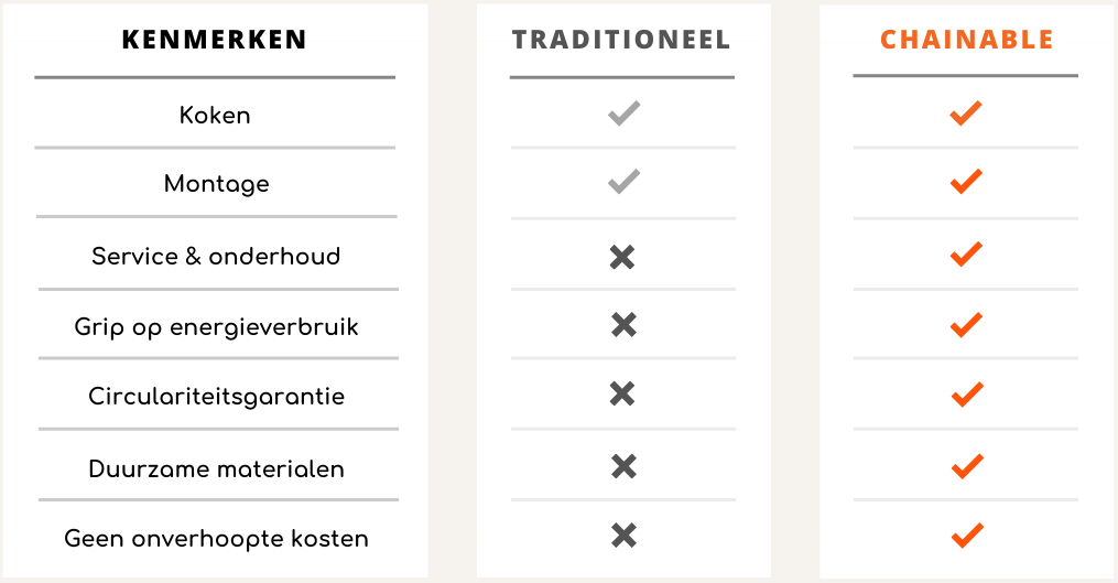 Circulaire keuken offerte | Kosten Circulaire Economie | Chainable