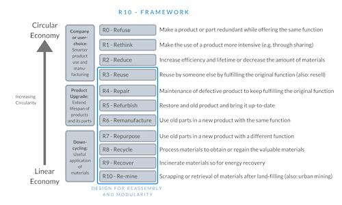 R10 Hierarchie